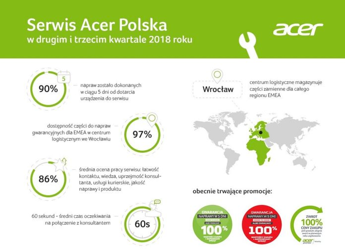 Esport news, Esportcenter, ACER